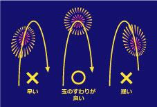 『玉の座り』の画像